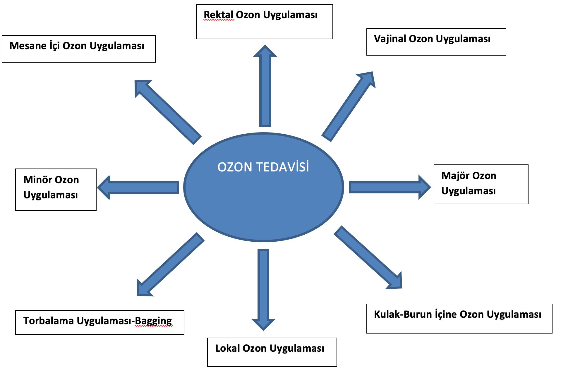 Ozon Tedavisi Ankara